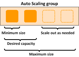 AWS Auto Scaling Groups